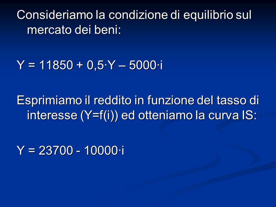 Consideriamo la condizione di equilibrio sul mercato dei beni: Y = 11850 + 0,5Y – 5000i Esprimiamo il reddito in funzione del tasso di interesse (Y=f(