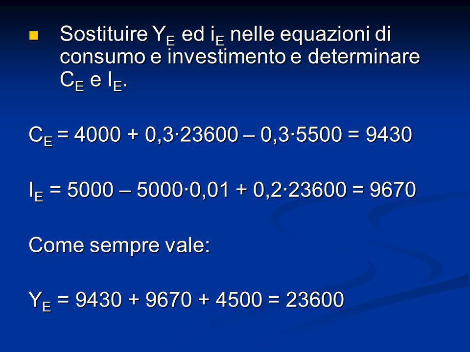 Sostituire Y E ed i E nelle equazioni di consumo e investimento e determinare C E e I E. Sostituire Y E ed i E nelle equazioni di consumo e investimen