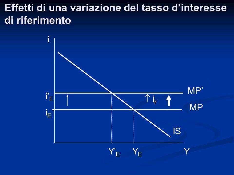 Effetti di una variazione del tasso dinteresse di riferimento i Y MP IS Y E i E MP iEiE YEYE i r i r