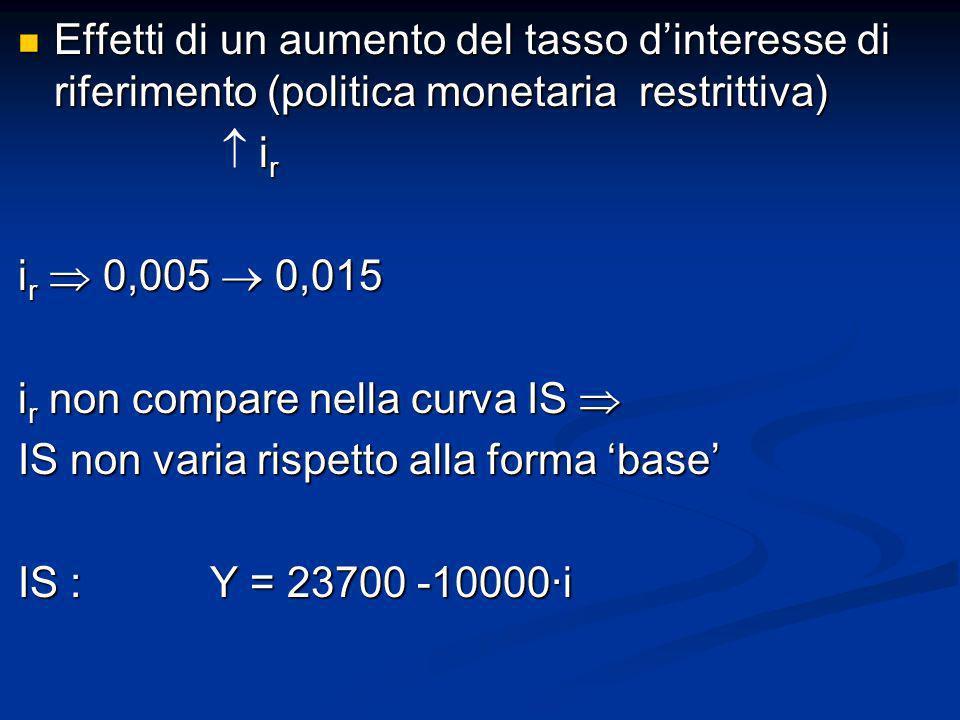 Effetti di un aumento del tasso dinteresse di riferimento (politica monetaria restrittiva) Effetti di un aumento del tasso dinteresse di riferimento (
