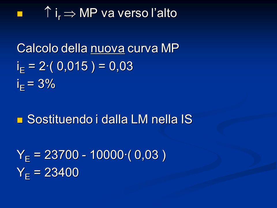 i r MP va verso lalto i r MP va verso lalto Calcolo della nuova curva MP i E = 2( 0,015 ) = 0,03 i E = 3% Sostituendo i dalla LM nella IS Sostituendo
