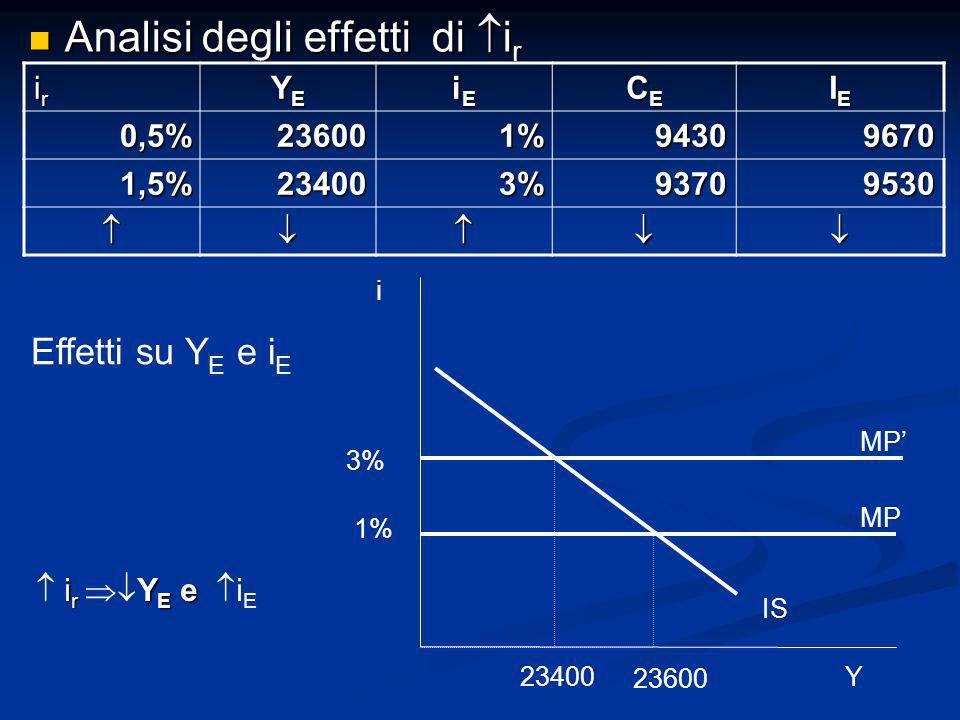 Analisi degli effetti di i r Analisi degli effetti di i r iriririr YEYEYEYE iEiEiEiE CECECECE IEIEIEIE 0,5%236001%94309670 1,5%234003%93709530 Effetti