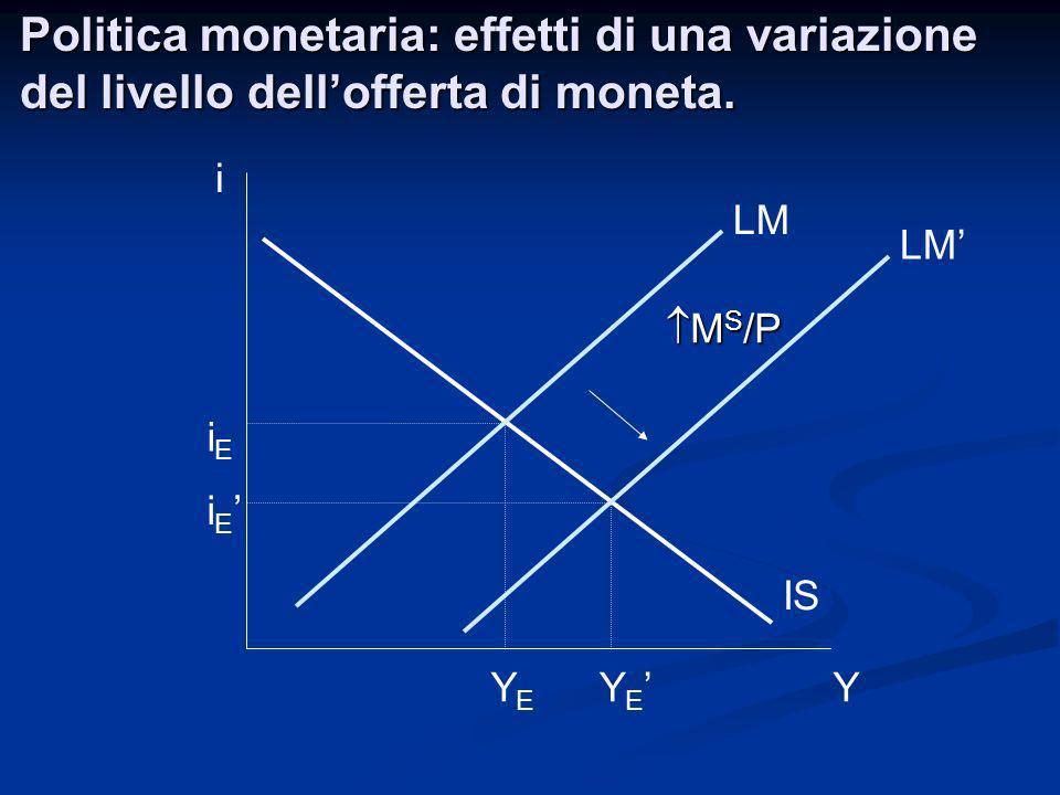 Politica monetaria: effetti di una variazione del livello dellofferta di moneta. i Y LM IS YEYE iEiE M S /P M S /P LM i E Y E