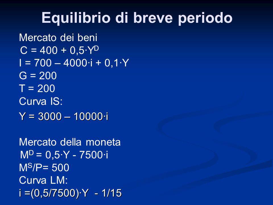 Mercato dei beni C = 400 + 0,5Y D I = 700 – 4000i + 0,1Y G = 200 T = 200 Curva IS: Y = 3000 – 10000i Mercato della moneta M D = 0,5Y - 7500i M S /P= 5