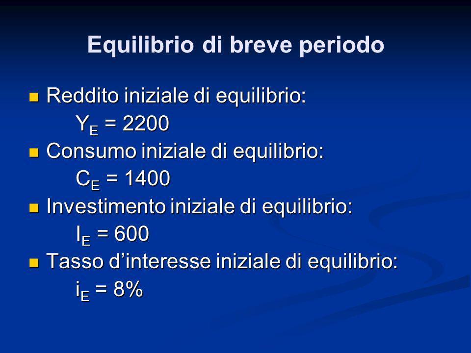 Reddito iniziale di equilibrio: Reddito iniziale di equilibrio: Y E = 2200 Consumo iniziale di equilibrio: Consumo iniziale di equilibrio: C E = 1400