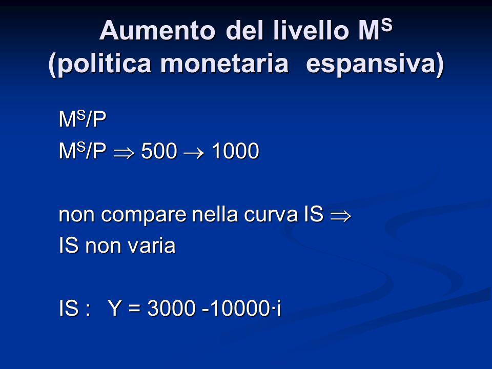 Aumento del livello M S (politica monetaria espansiva) M S /P M S /P 500 1000 non compare nella curva IS non compare nella curva IS IS non varia IS :Y