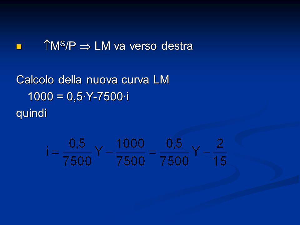 M S /P LM va verso destra M S /P LM va verso destra Calcolo della nuova curva LM 1000 = 0,5Y-7500i quindi