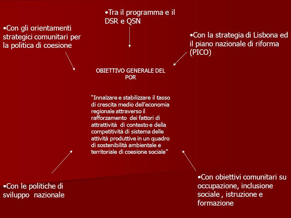 Con gli orientamenti strategici comunitari per la politica di coesione Tra il programma e il DSR e QSN Con la strategia di Lisbona ed il piano naziona