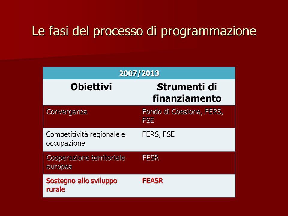 Le fasi del processo di programmazione 2007/2013 Obiettivi Strumenti di finanziamento Convergenza Fondo di Coesione, FERS, FSE Competitività regionale