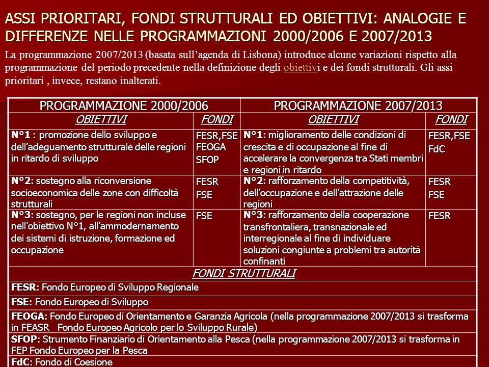 ASSI PRIORITARI, FONDI STRUTTURALI ED OBIETTIVI: ANALOGIE E DIFFERENZE NELLE PROGRAMMAZIONI 2000/2006 E 2007/2013 La programmazione 2007/2013 (basata