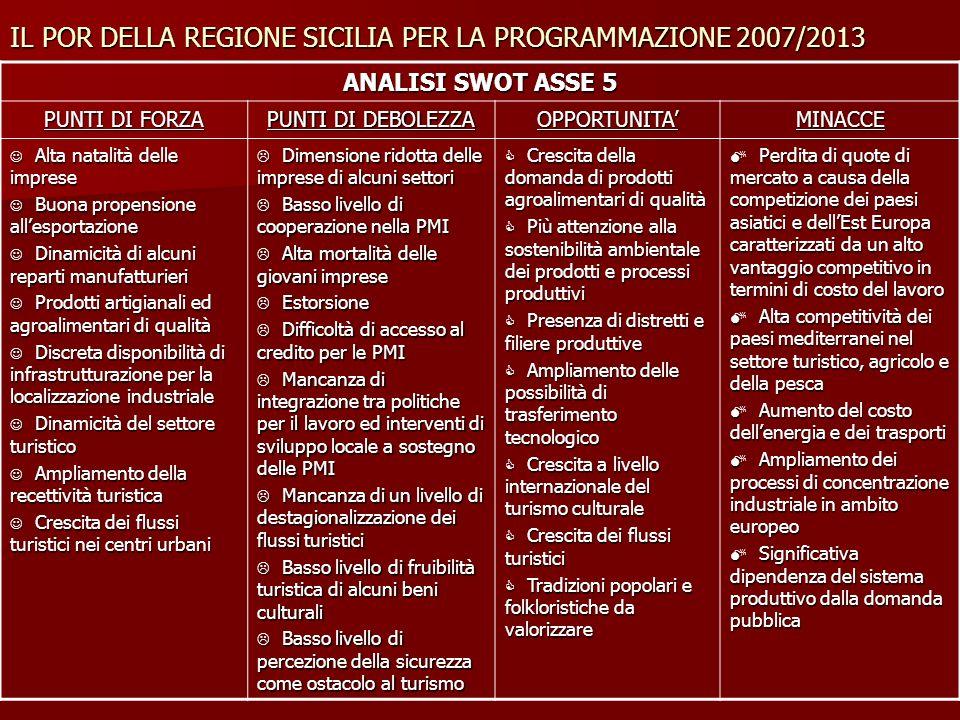 IL POR DELLA REGIONE SICILIA PER LA PROGRAMMAZIONE 2007/2013 ANALISI SWOT ASSE 5 PUNTI DI FORZA PUNTI DI DEBOLEZZA OPPORTUNITAMINACCE Alta natalità de