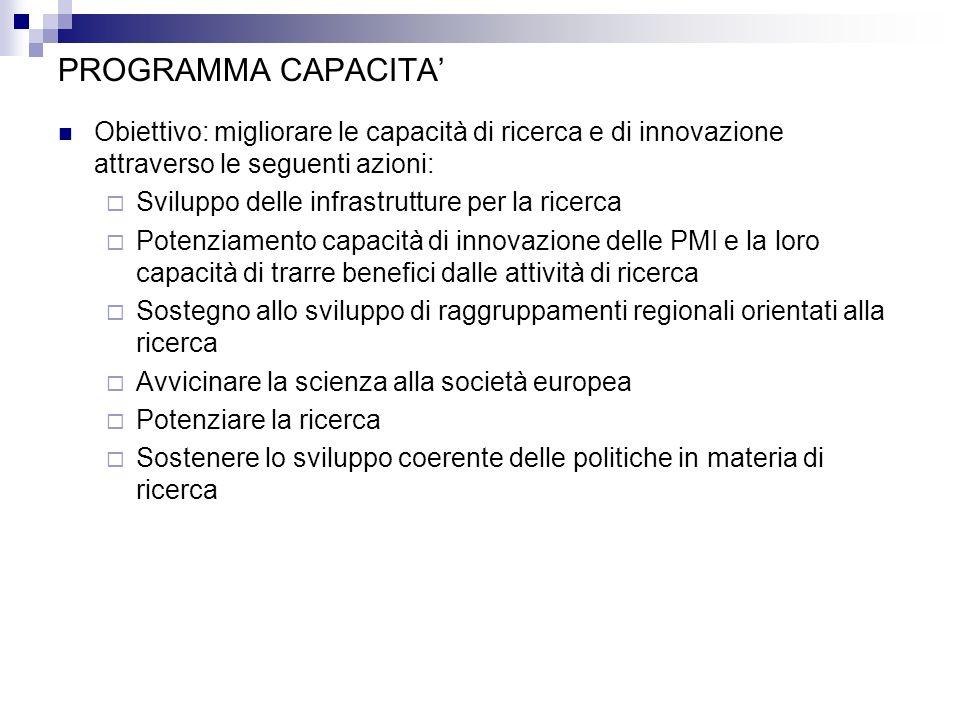 PROGRAMMA CAPACITA Obiettivo: migliorare le capacità di ricerca e di innovazione attraverso le seguenti azioni: Sviluppo delle infrastrutture per la r