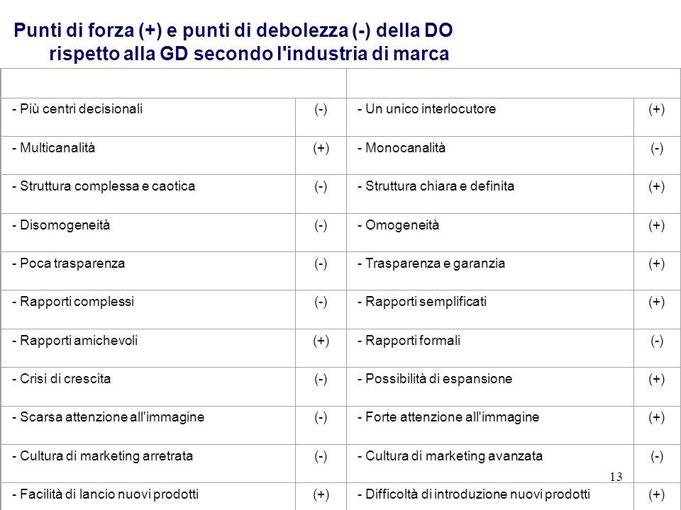 13 DISTRIBUZIONE ORGANIZZATAGRANDE DISTRIBUZIONE - Più centri decisionali(-)- Un unico interlocutore(+) - Multicanalità(+)- Monocanalità(-) - Struttur
