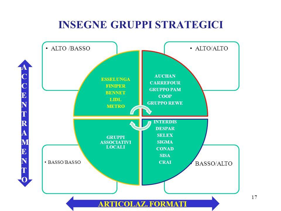 INSEGNE GRUPPI STRATEGICI 17 BASSO/ALTO BASSO/BASSO ALTO/ALTOALTO /BASSO ESSELUNGA FINIPER BENNET LIDL METRO AUCHAN CARREFOUR GRUPPO PAM COOP GRUPPO R