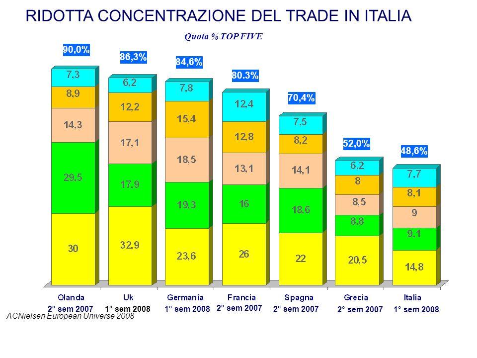 ACNielsen European Universe 2008 RIDOTTA CONCENTRAZIONE DEL TRADE IN ITALIA 1° sem 2008 90,0% 86,3% 84,6% 70,4% 52,0% 48,6% 80.3% 2° sem 20071° sem 20