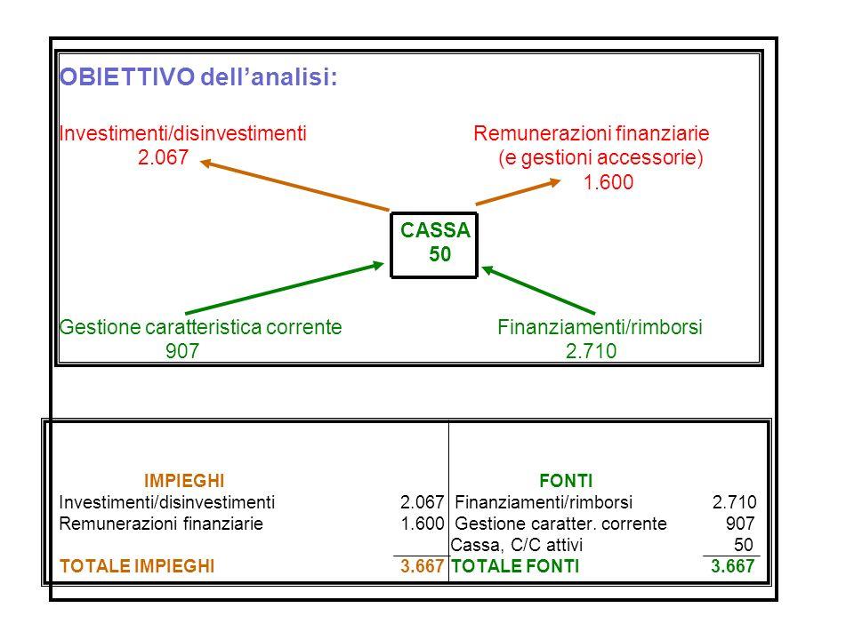 OBIETTIVO dellanalisi: Investimenti/disinvestimenti Remunerazioni finanziarie 2.067 (e gestioni accessorie) 1.600 CASSA 50 Gestione caratteristica cor