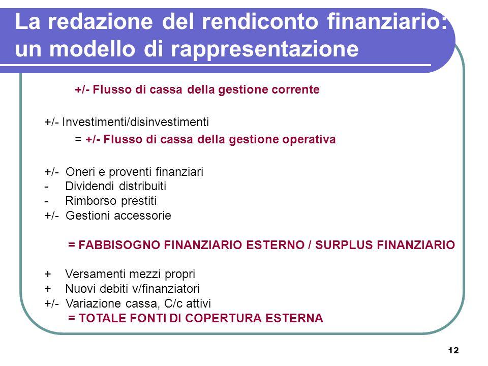 12 La redazione del rendiconto finanziario: un modello di rappresentazione +/- Flusso di cassa della gestione corrente +/- Investimenti/disinvestiment