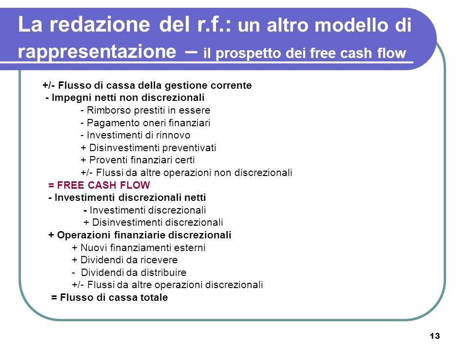 13 La redazione del r.f.: un altro modello di rappresentazione – il prospetto dei free cash flow +/- Flusso di cassa della gestione corrente - Impegni
