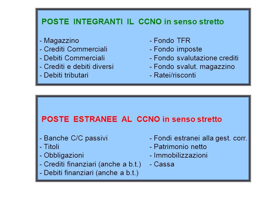 POSTE INTEGRANTI IL CCNO in senso stretto - Magazzino- Fondo TFR - Crediti Commerciali- Fondo imposte - Debiti Commerciali- Fondo svalutazione crediti