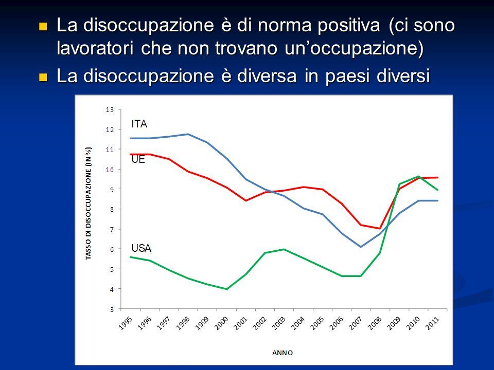 La disoccupazione è di norma positiva (ci sono lavoratori che non trovano unoccupazione) La disoccupazione è di norma positiva (ci sono lavoratori che