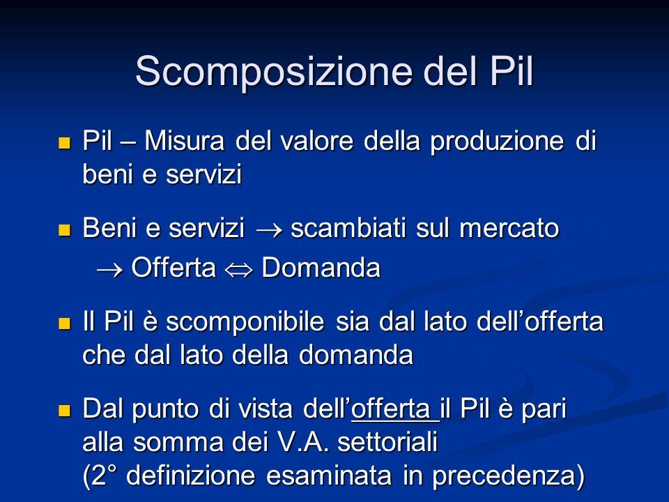 Scomposizione del Pil Pil – Misura del valore della produzione di beni e servizi Pil – Misura del valore della produzione di beni e servizi Beni e ser
