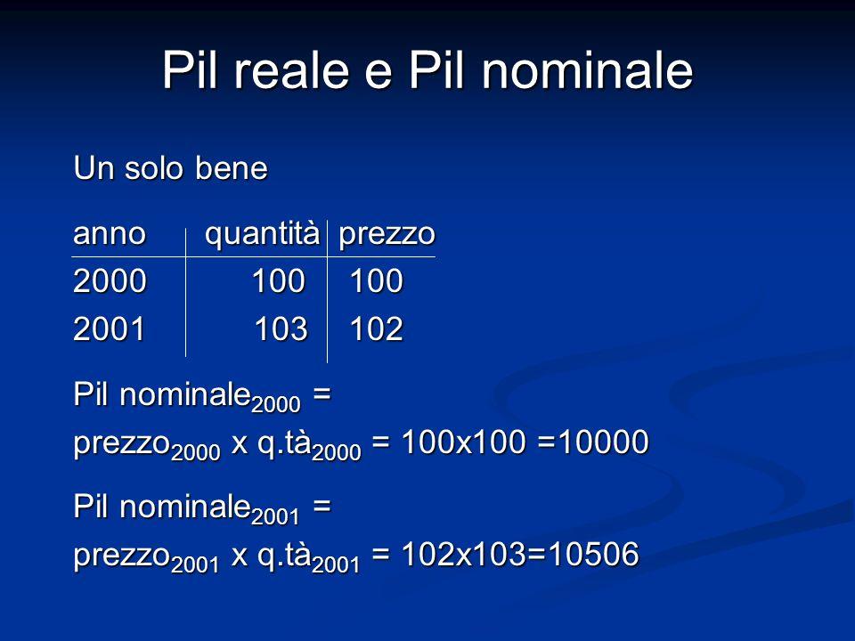 Pil reale e Pil nominale Un solo bene anno quantità prezzo 2000 100 100 2001 103 102 Pil nominale 2000 = prezzo 2000 x q.tà 2000 = 100x100 =10000 Pil