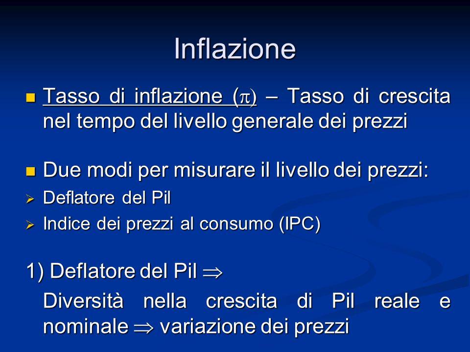 Inflazione Tasso di inflazione ( – Tasso di crescita nel tempo del livello generale dei prezzi Tasso di inflazione ( – Tasso di crescita nel tempo del
