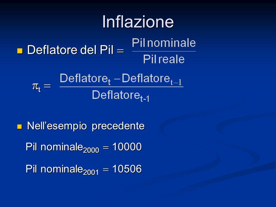 Inflazione Deflatore del Pil Deflatore del Pil t t Nellesempio precedente Nellesempio precedente Pil nominale 2000 10000 Pil nominale 2000 10000 Pil n