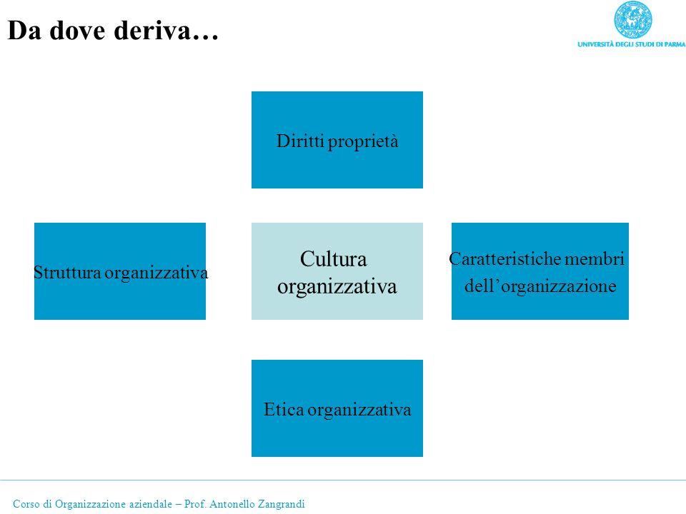 Corso di Organizzazione aziendale – Prof. Antonello Zangrandi Da dove deriva… Cultura organizzativa Etica organizzativa Caratteristiche membri dellorg