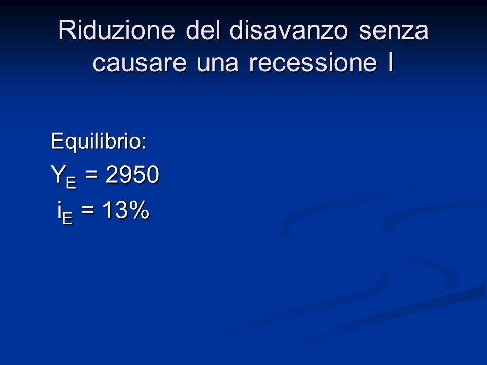 Disavanzo G-T = 500 (G = 700 T = 200) Obiettivo della manovra esaminata: Disavanzo G-T = 0 ( T di 500 G = 700 e T = 700) con Y E = 2950 Riduzione del disavanzo senza causare una recessione I