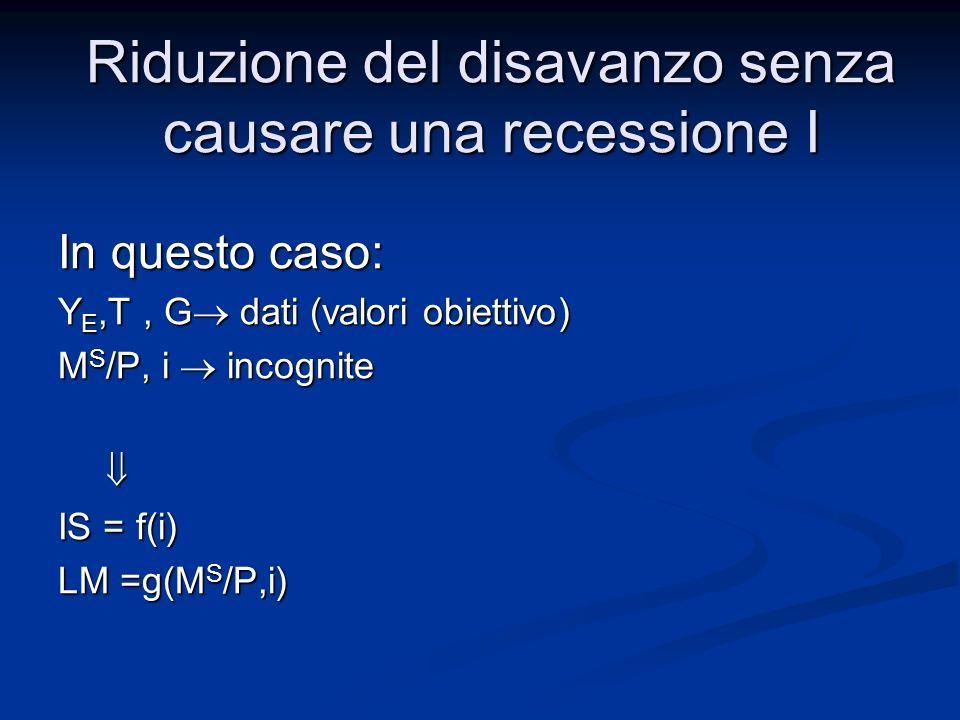 Ancora: 2 equazioni e 2 incognite Sistema M S /P,i M S /P,i Riduzione del disavanzo senza causare una recessione I