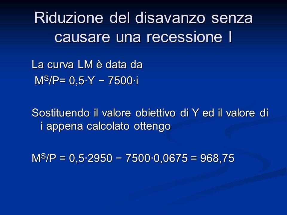 Quindi, per ottenere G –T = 0 e Y E = 2950 è necessario: e Y E = 2950 è necessario: T da 200 a 700 (aumento tasse) T da 200 a 700 (aumento tasse) M S /P da 500 a 968,75 (pol.monetaria espans.) M S /P da 500 a 968,75 (pol.monetaria espans.) Riduzione del disavanzo senza causare una recessione I