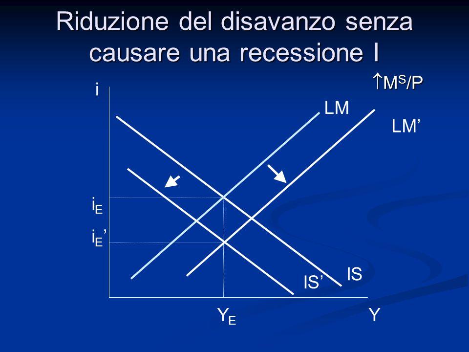 Consideriamo uneconomia caratterizzata dalle seguenti equazioni: C = 400 + 0,5·Y D I = 700 + 0,1·Y – 4000·i G = 700 T = 500 i = 2,5·i r i r = 2% Riduzione del disavanzo senza causare una recessione II