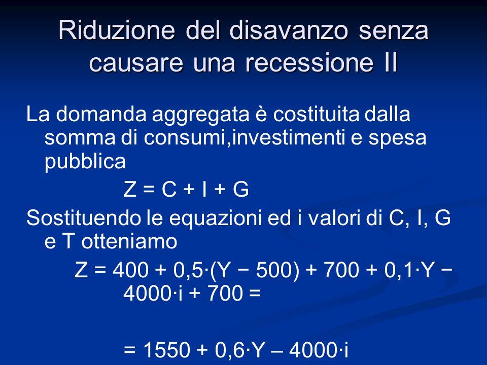 Riduzione del disavanzo senza causare una recessione II Imponendo Y=Z e esprimendo Y in funzione di i (nella forma Y=f(i)) si ha Y= 1550 + 0,6·Y – 4000·i (1 – 0,6)Y = 1550 – 4000·i da cui Y = 1550/0,4 – 4000·i/0,4 = 3875 – 10000·i