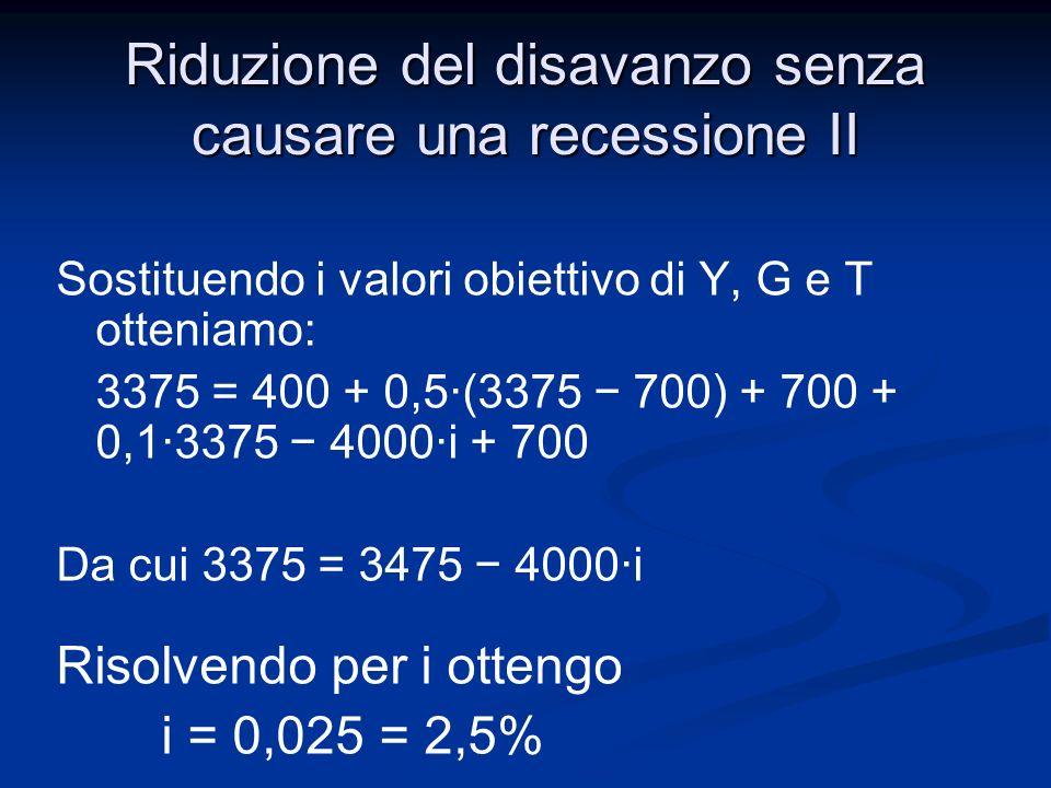 Riduzione del disavanzo senza causare una recessione II La relazione fra i tassi i = 2,5·i r implica che i r =0,025/2,5 = 0,010 1% Per annullare il disavanzo senza ridurre il prodotto è necessario ridurre il tasso di interesse di riferimento portandolo dal 2% all1%