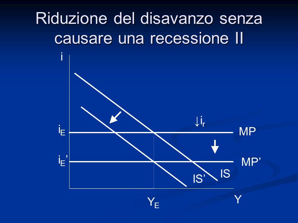 i Y IS YEYE iEiE i E Riduzione del disavanzo senza causare una recessione II IS MP i r