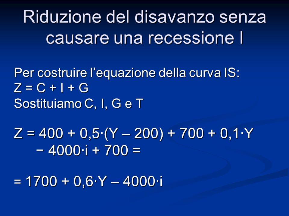 Equilibrio mercato dei beni Y=Z Y = 1700 + 0,6·Y – 4000·i Esprimiamo Y in funzione di i (Y=f(i)) (1 – 0,6)·Y = 1700 – 4000·i Y = 4250 – 10000·i Riduzione del disavanzo senza causare una recessione I