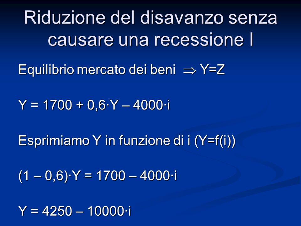 2) Equazione curva LM M D = 0,5Y - 7500·i e M S /P= 500 Equilibrio mercati finanziari M S /P=M D 500 = 0,5Y-7500·i Esprimiamo i in funzione di Y (i=g(Y)) Esprimiamo i in funzione di Y (i=g(Y)) i = 0,5/7500 Y 500/7500 = 0,5/7500 Y – 1/15 Riduzione del disavanzo senza causare una recessione I