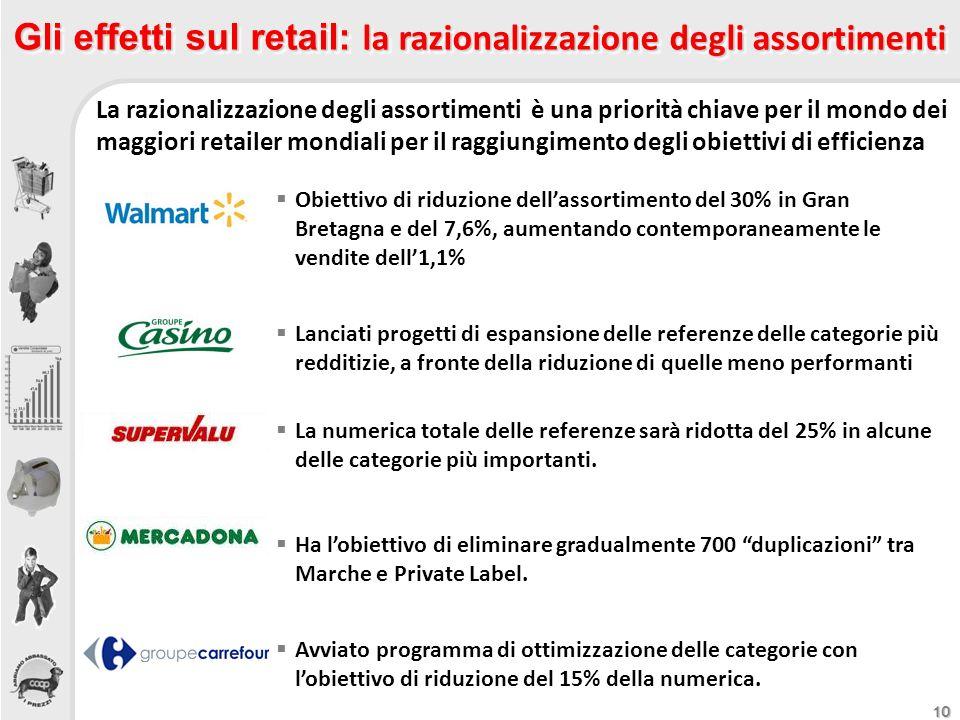 10 Gli effetti sul retail: la razionalizzazione degli assortimenti La razionalizzazione degli assortimenti è una priorità chiave per il mondo dei magg