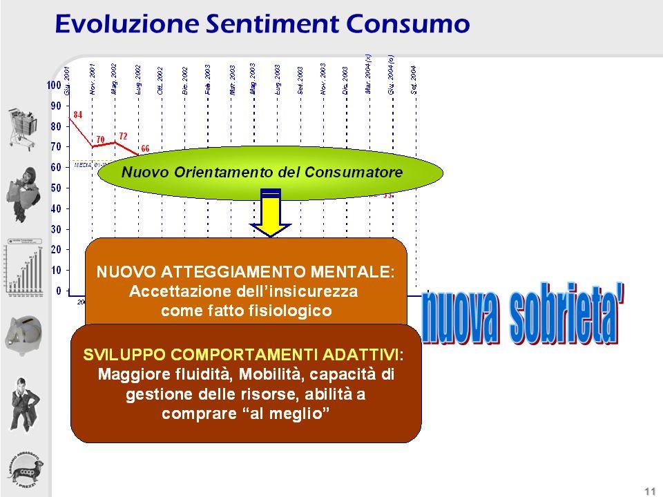 11 Evoluzione Sentiment Consumo