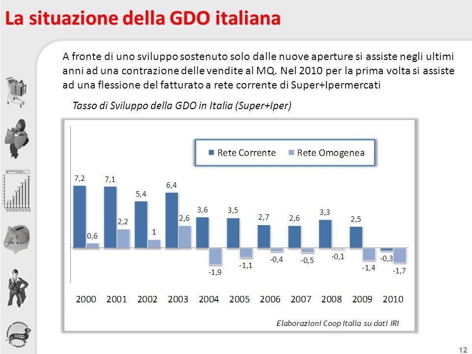 12 La situazione della GDO italiana Tasso di Sviluppo della GDO in Italia (Super+Iper) A fronte di uno sviluppo sostenuto solo dalle nuove aperture si