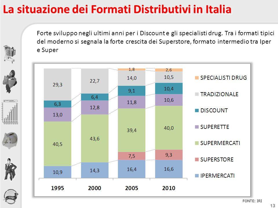 13 La situazione dei Formati Distributivi in Italia FONTE: IRI Forte sviluppo negli ultimi anni per i Discount e gli specialisti drug. Tra i formati t