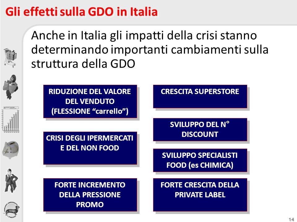 14 Gli effetti sulla GDO in Italia Anche in Italia gli impatti della crisi stanno determinando importanti cambiamenti sulla struttura della GDO SVILUP