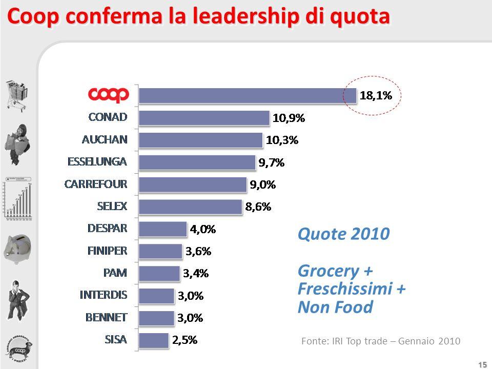 15 Coop conferma la leadership di quota Quote 2010 Grocery + Freschissimi + Non Food Fonte: IRI Top trade – Gennaio 2010