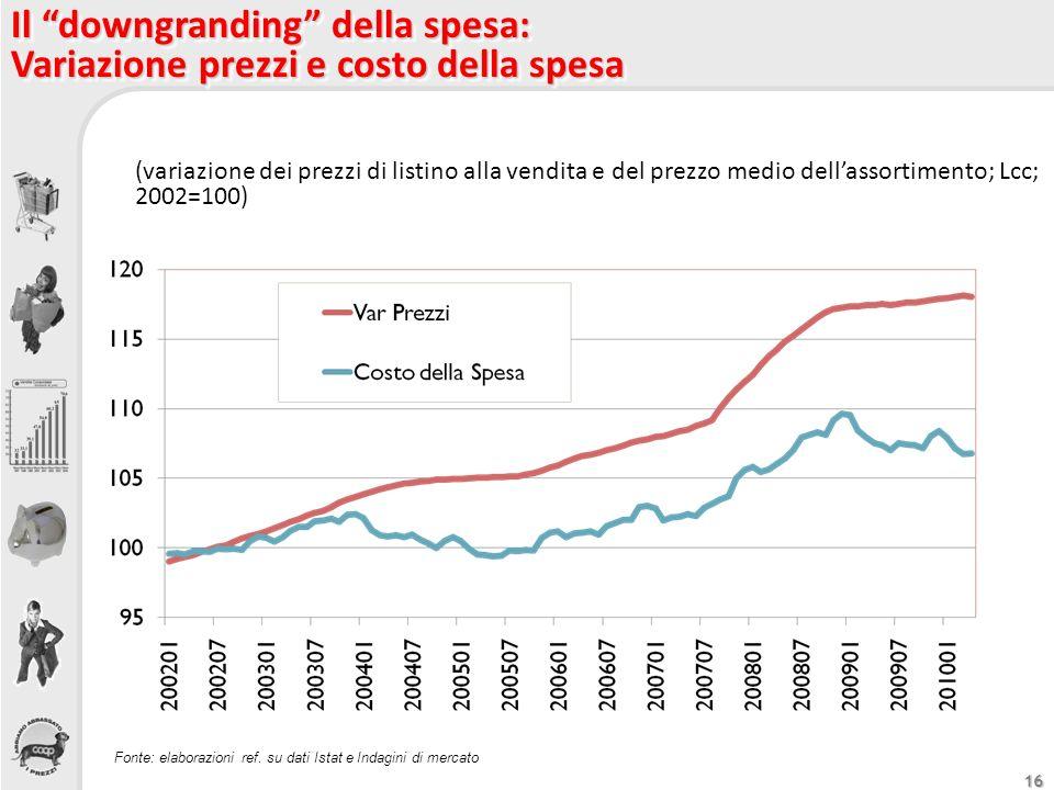 16 Fonte: elaborazioni ref. su dati Istat e Indagini di mercato Il downgranding della spesa: Variazione prezzi e costo della spesa Il downgranding del