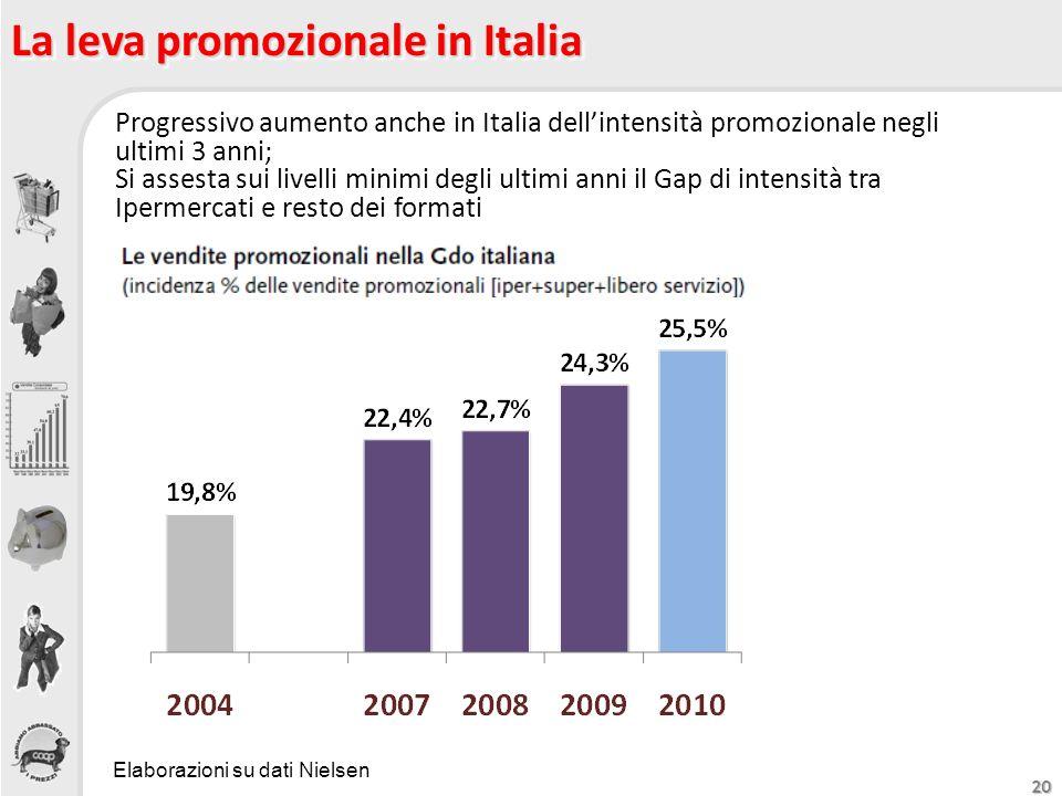 20 La leva promozionale in Italia Progressivo aumento anche in Italia dellintensità promozionale negli ultimi 3 anni; Si assesta sui livelli minimi de