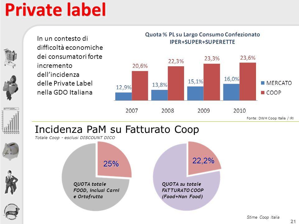 21 Private label In un contesto di difficoltà economiche dei consumatori forte incremento dellincidenza delle Private Label nella GDO Italiana Fonte: