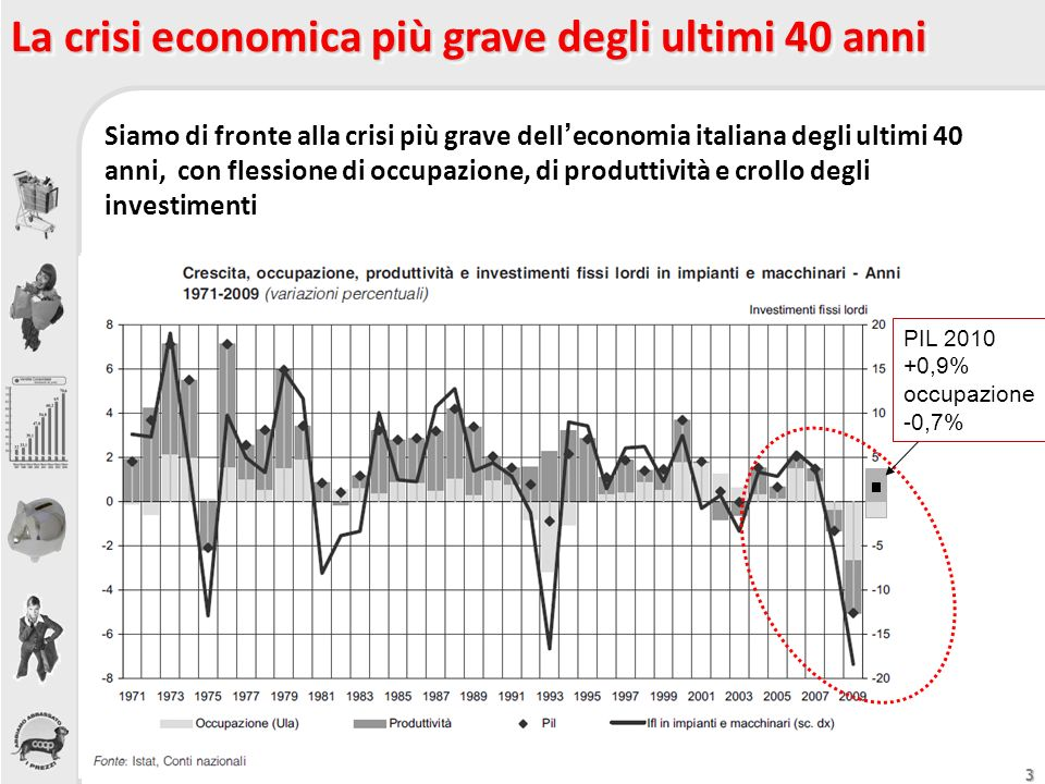 3 La crisi economica più grave degli ultimi 40 anni Siamo di fronte alla crisi più grave delleconomia italiana degli ultimi 40 anni, con flessione di
