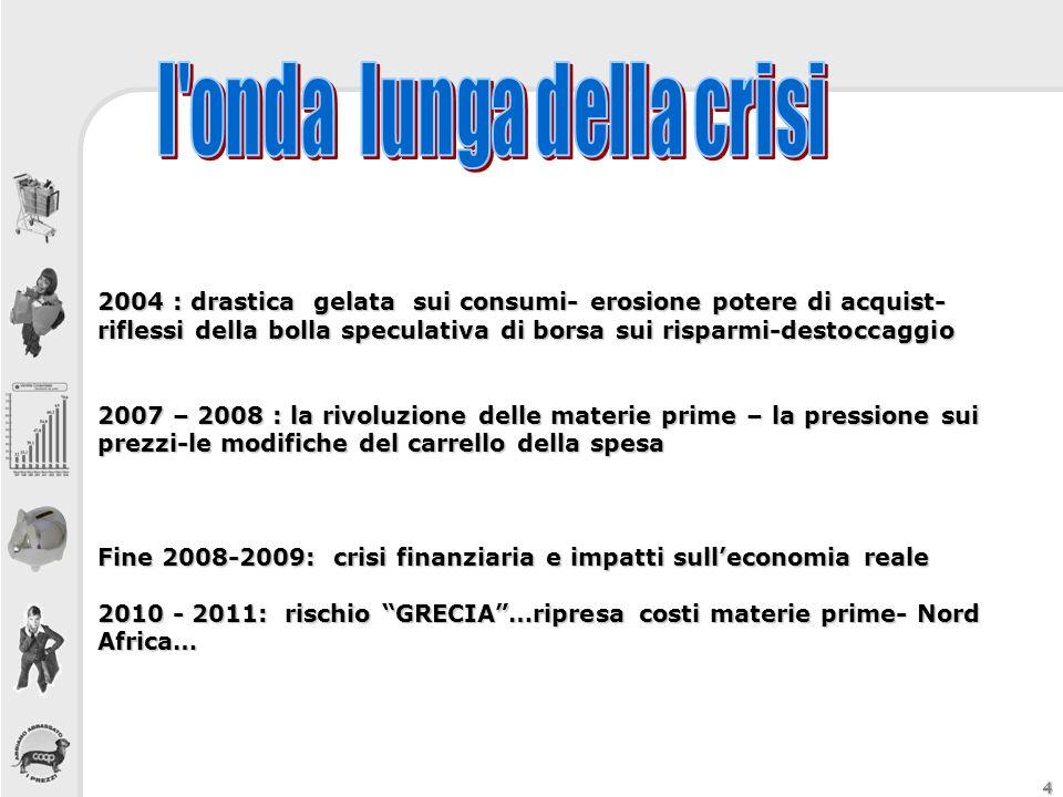 4 2004 : drastica gelata sui consumi- erosione potere di acquist- riflessi della bolla speculativa di borsa sui risparmi-destoccaggio 2007 – 2008 : la