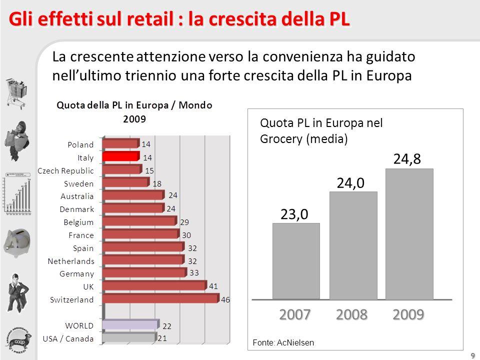 9 Gli effetti sul retail : la crescita della PL 23,0 24,0 24,8 Quota PL in Europa nel Grocery (media) 200720082009 La crescente attenzione verso la co